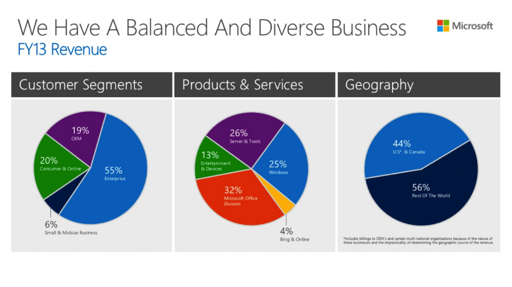 Microsoft's customer segments, from Financial Analyst Day 2013
