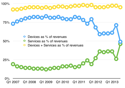BlackBerry revenues by source