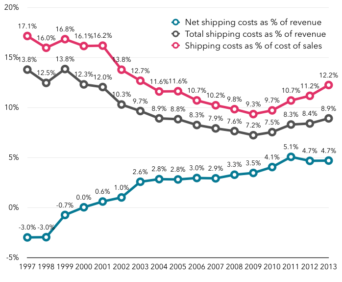 Amazon shipping costs as percentage of revenue and cost of sales