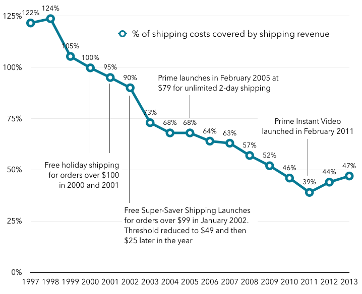 Amazon shipping costs covered by shipping revenue