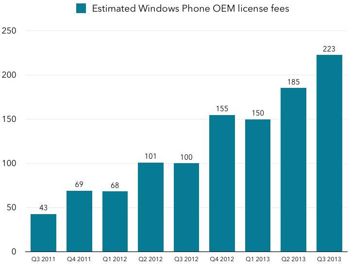 Estimated Windows Phone license fees