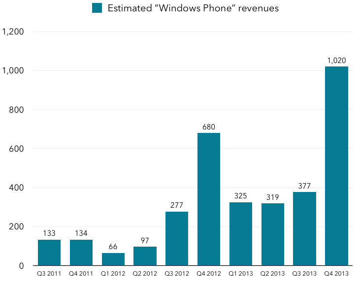 Estimated Windows Phone revenues