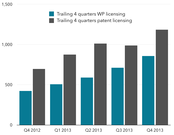 Trailing 4 quarter estimate of WP and patent licensing split