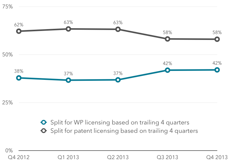 Trailing 4 quarter percentage split of WP and patent licensing
