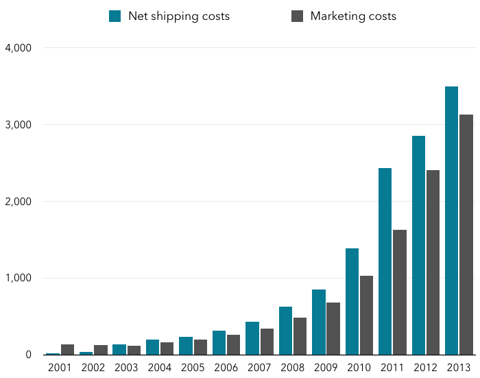 Amazon Marketing and Net Shipping Costs