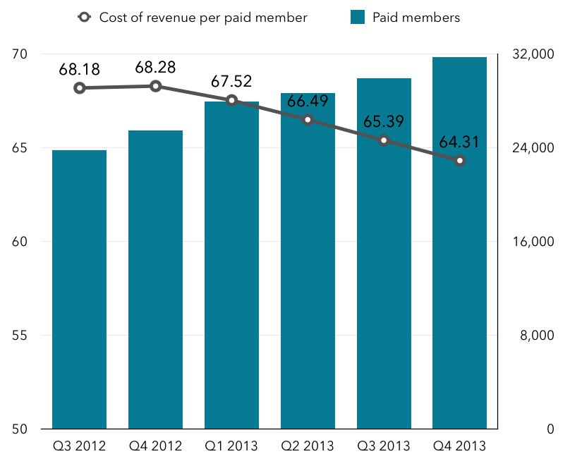 Netflix subscribers and cost of revenue