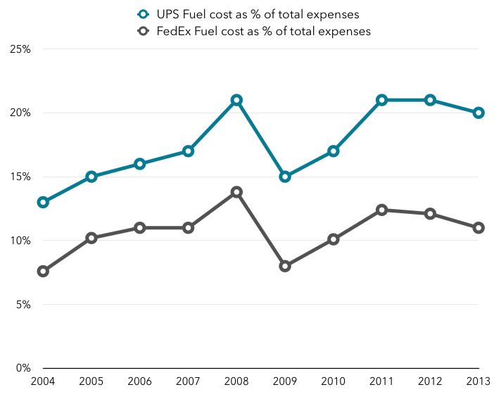 UPS and FedEx fuel costs