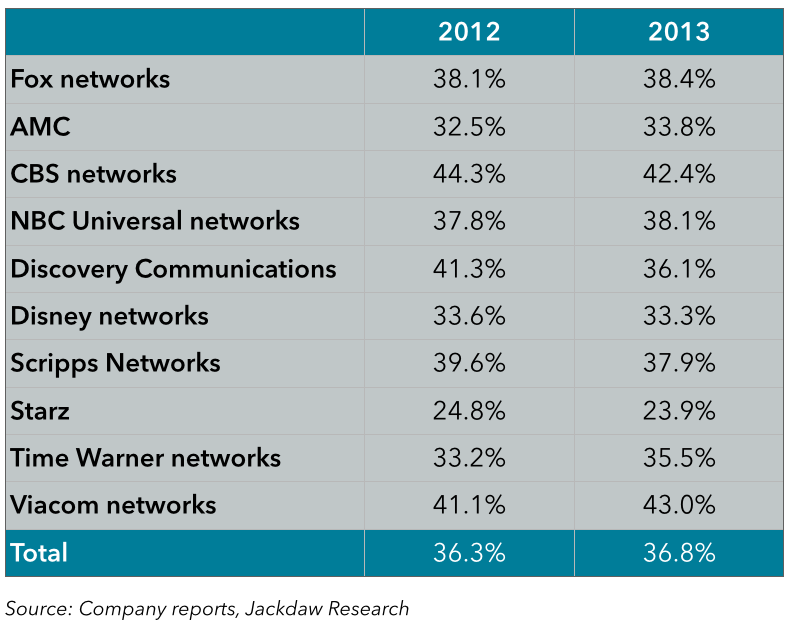 US cable network margins