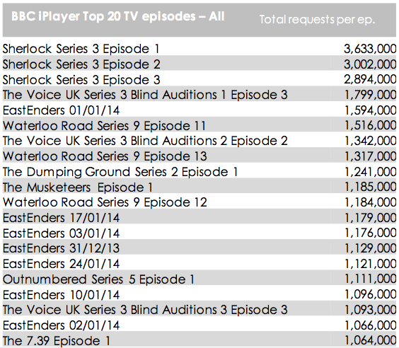 iPlayer top 20 episodes