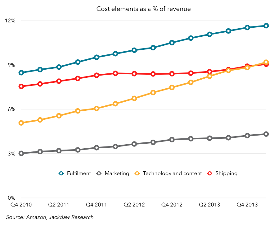 Amazon costs as percent of revenue