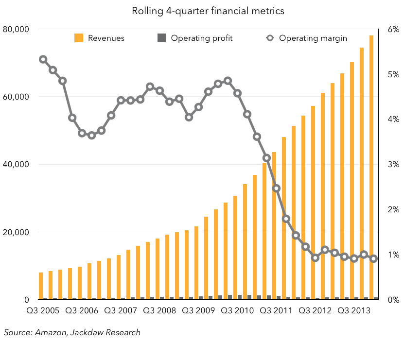 Amazon long-term margins