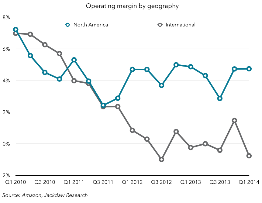 Amazon margins by geography