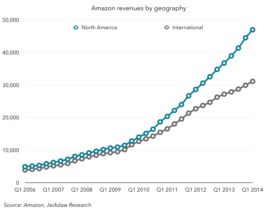 Amazon revenues by geography