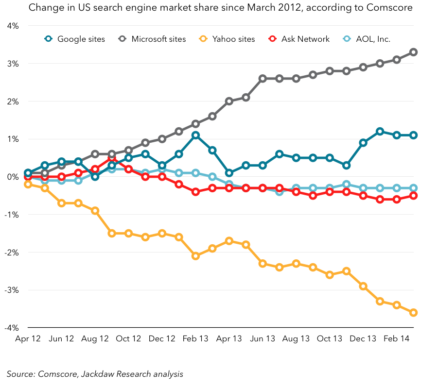 Comscore search engine market share change