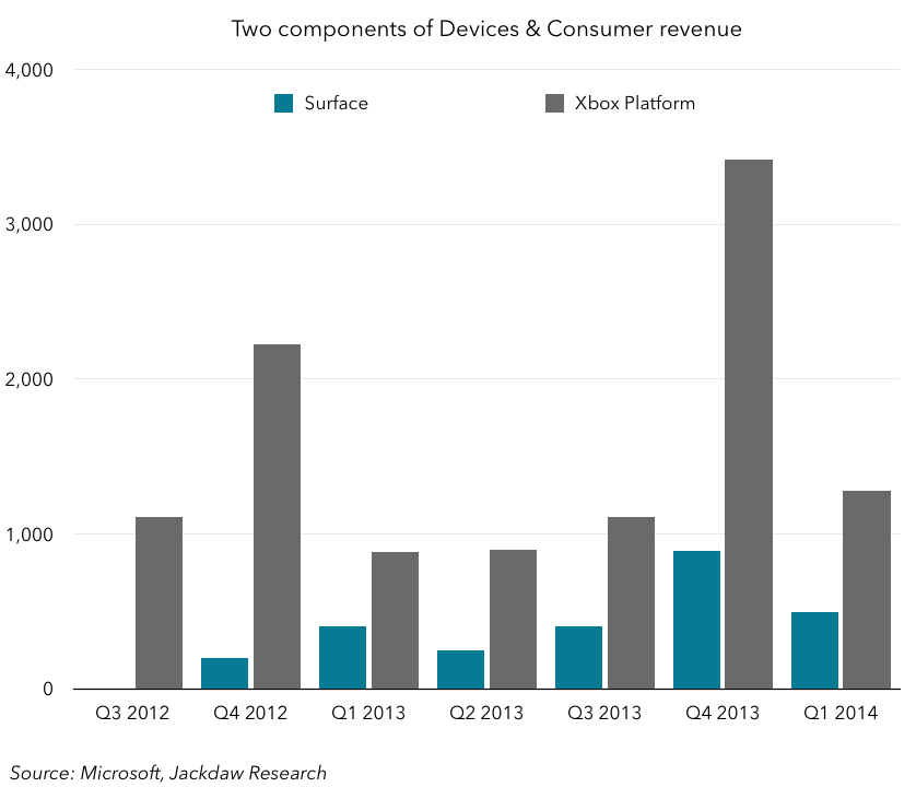 Devices and Consumer revenue components