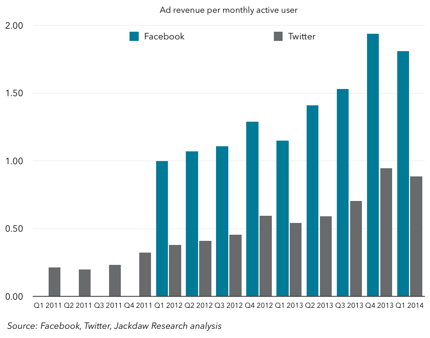 FB and Twitter ad revenue per MAU