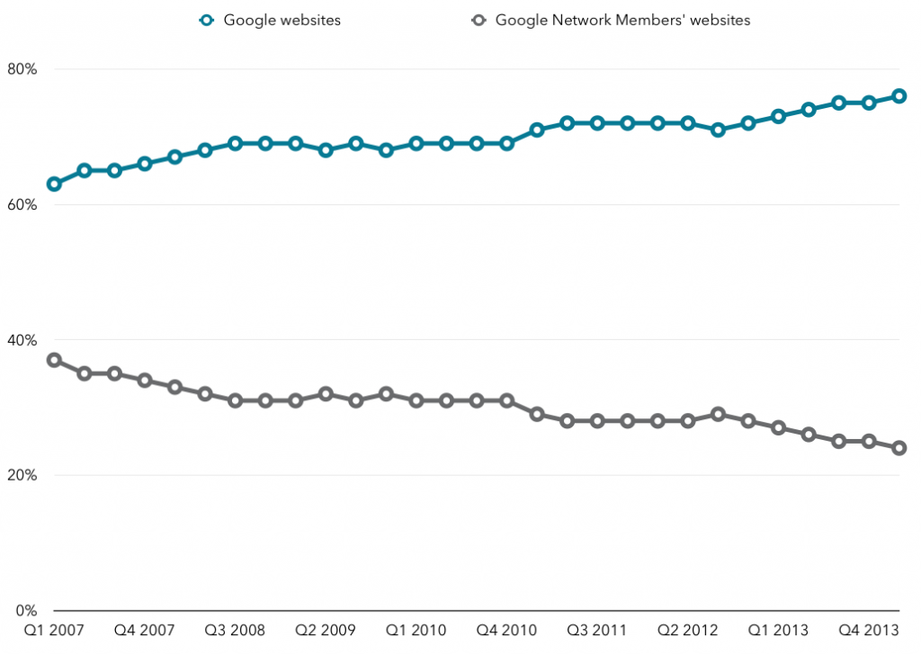 Google websites vs network revenue split