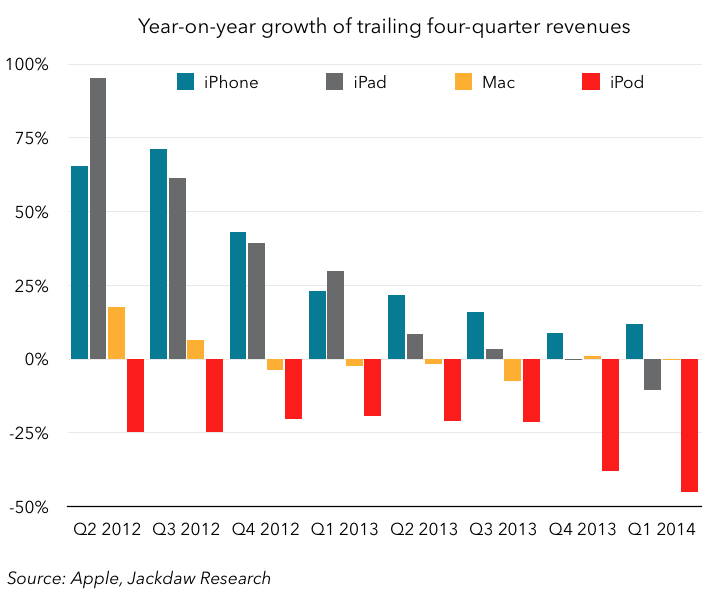 Growth rates for 4 major Apple product lines