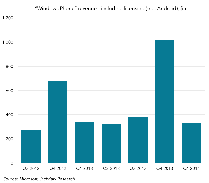 Microsoft Windows Phone revenue