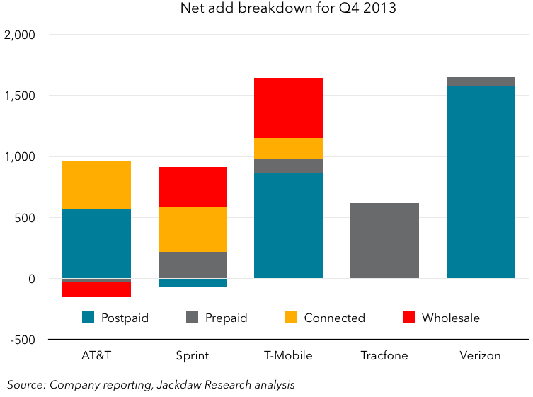 Net add breakdown Q4 2013 - chart