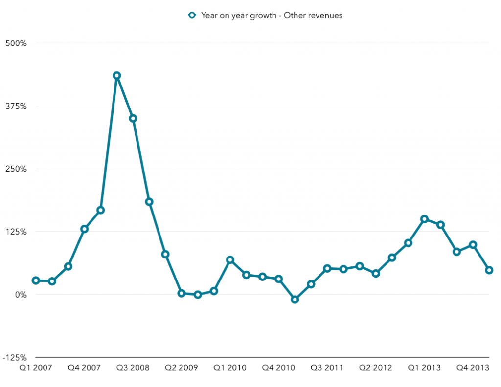 Other Revenue growth - Google