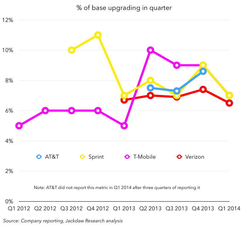 Percent of base upgrading Q1 2014 May 1