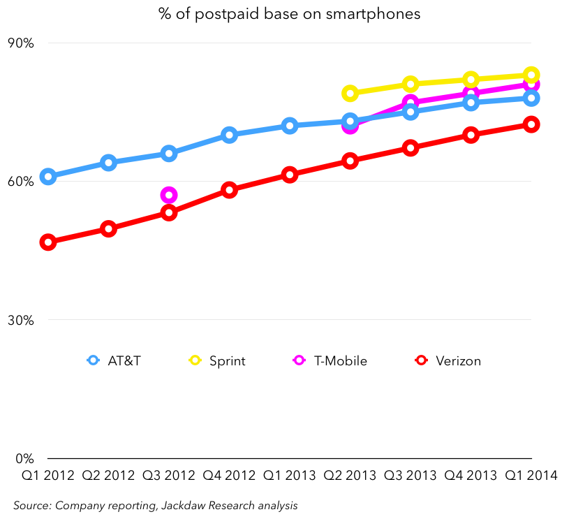 Percent postpaid base on smartphones Q1 2014 May 1