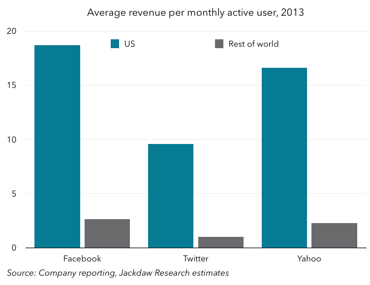 Revenue per user US and RoW
