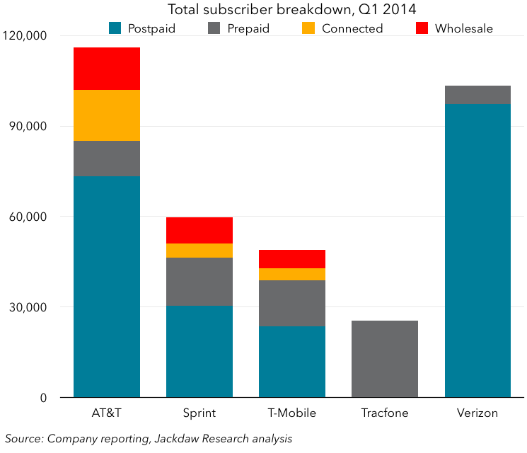 Total subscriber breakdown May 1 – chart