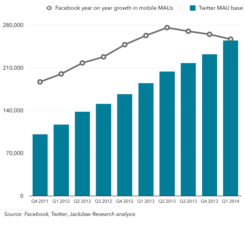 Twitter MAUs and FB mobile MAU growth