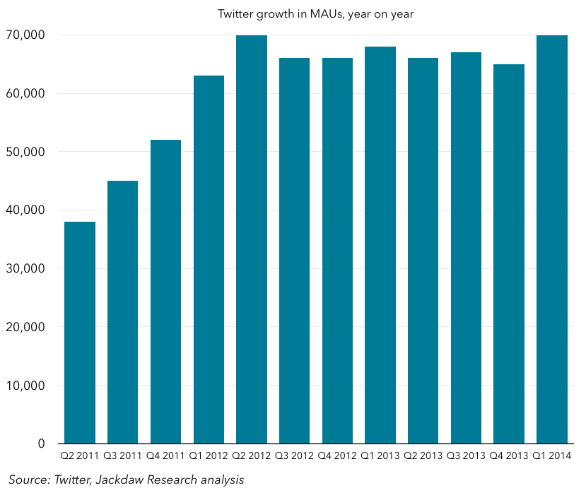 Twitter growth in MAUs year on year