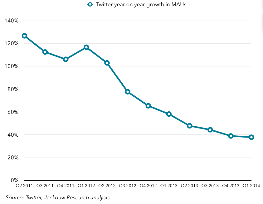 Twitter percentage growth in MAUs year on year