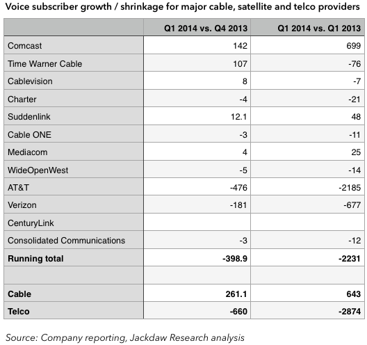 Voice sub growth May 12 - table