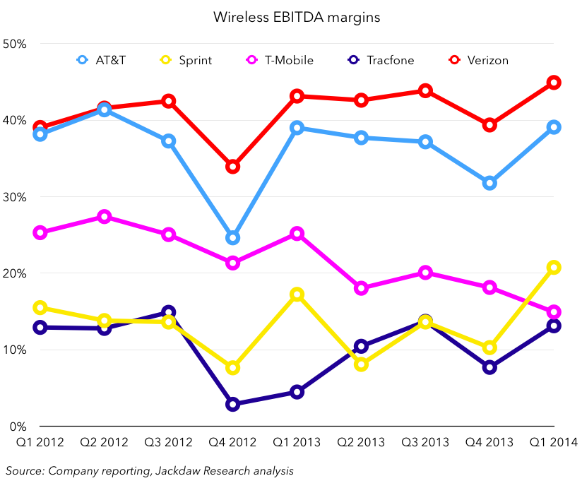 Wireless EBITDA margins Q1 2014 May 1