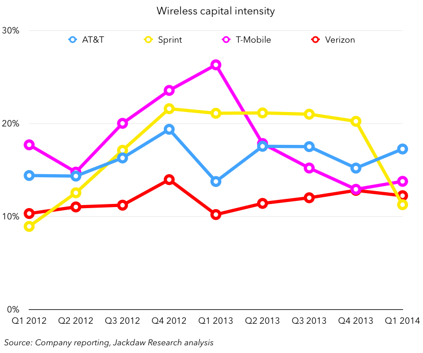 Wireless capital intensity Q1 2014 May 1