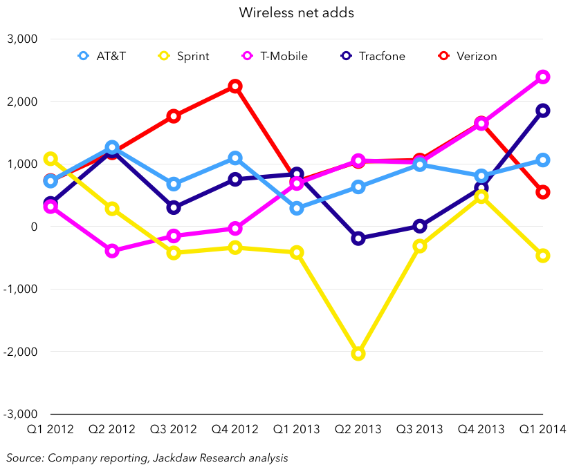 Wireless net adds Q1 2014 May 1