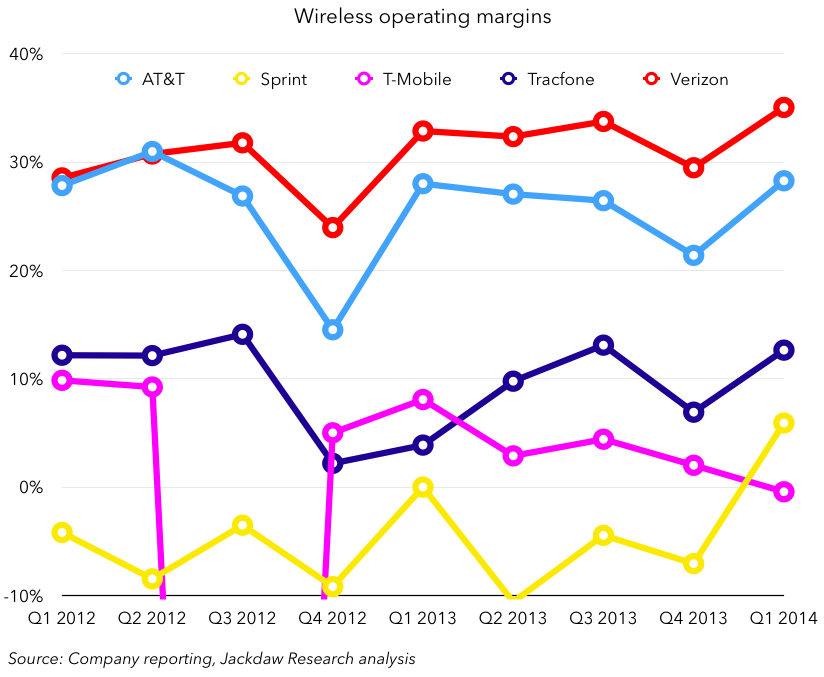 Wireless operating margins Q1 2014 May 1