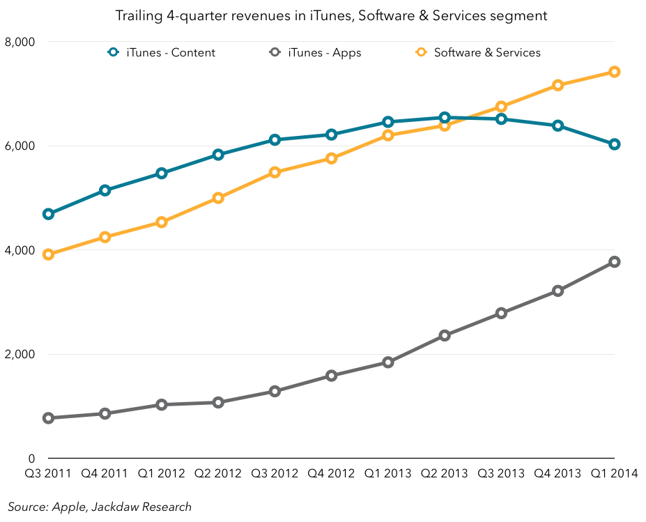 iTunes Software and Services split