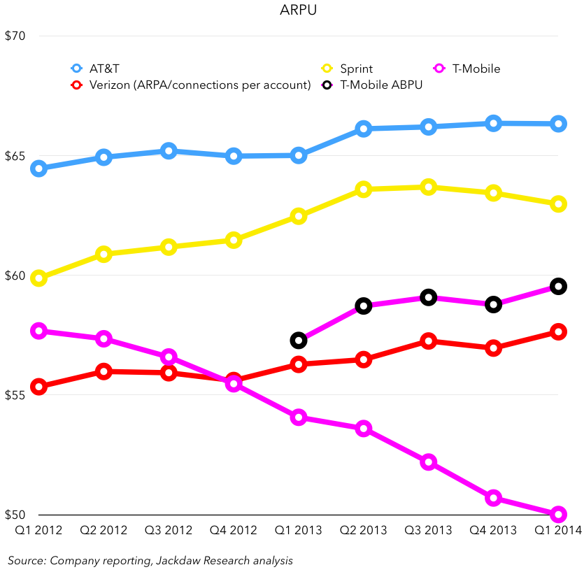 ARPU - with TMO ABPU - Q1 2014 May 1