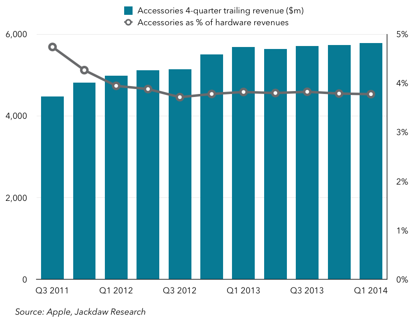 Apple accessories revenues