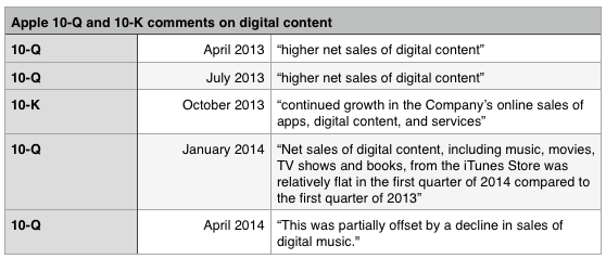 Apple digital content remarks from SEC filings