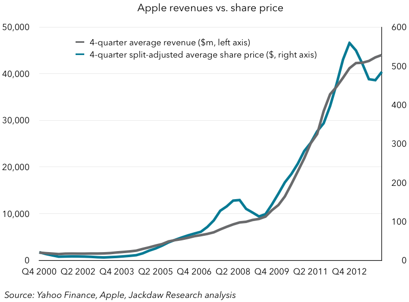 Apple share price vs revenues