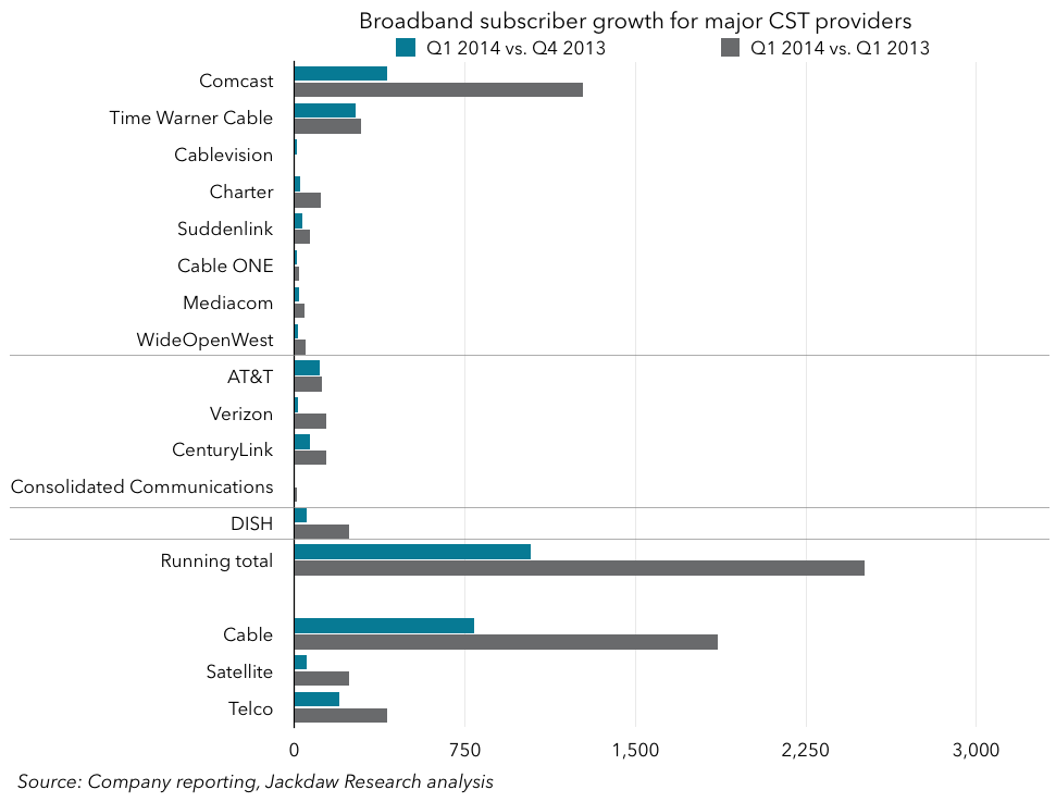 Broadband sub growth May 12 - chart