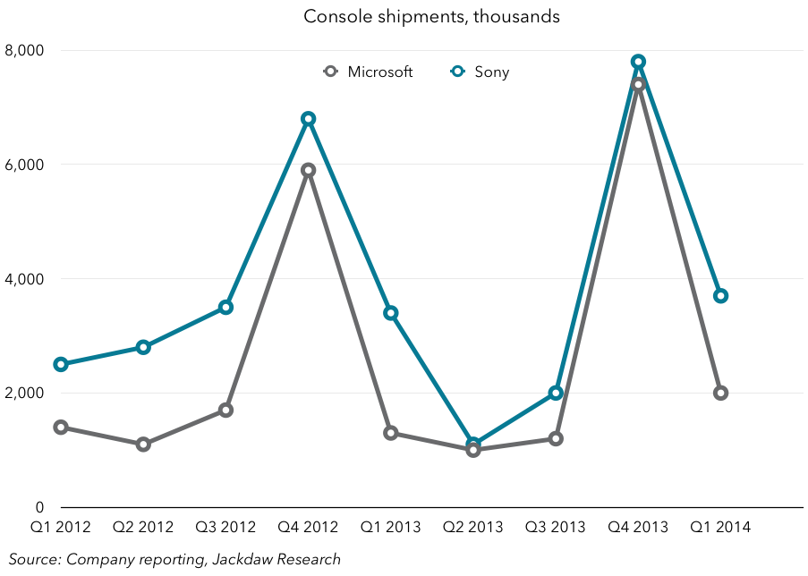 Console shipments for Sony and Microsoft