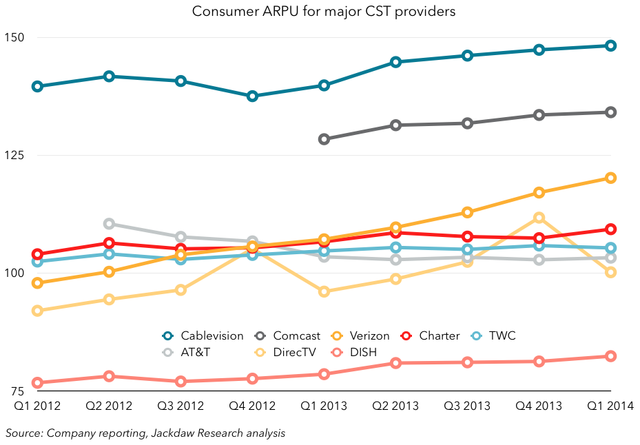 Consumer ARPU for major CST providers