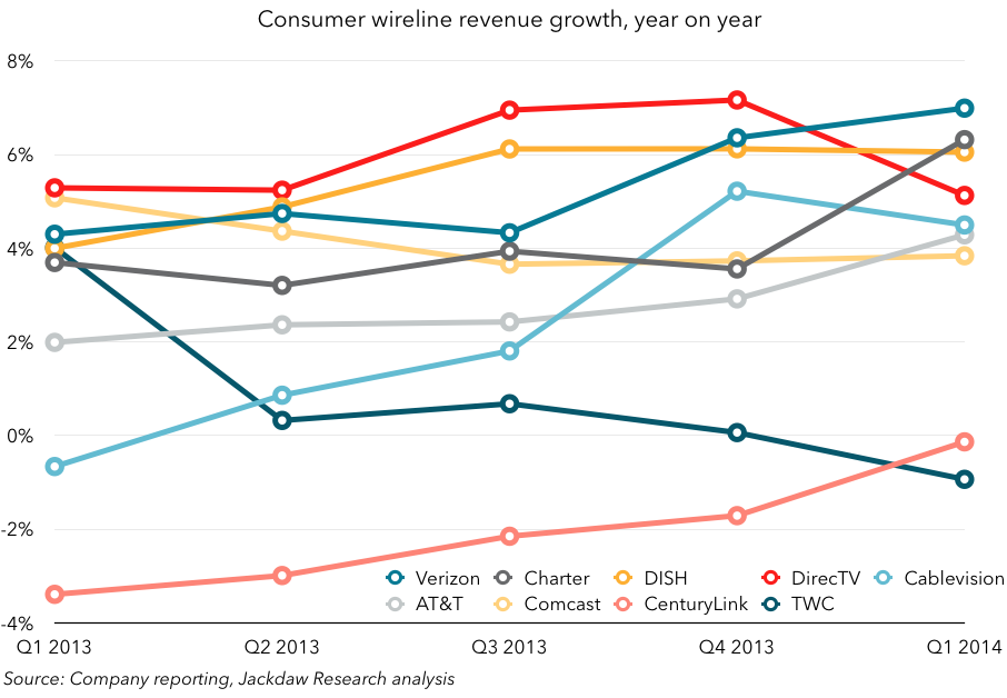 Consumer wireline growth for CSTs