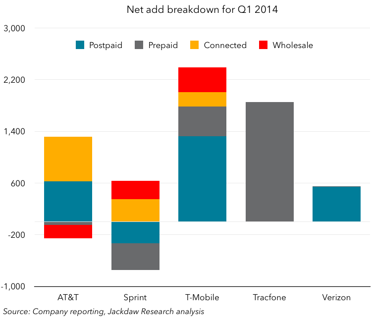 Net add breakdown Q1 2014 May 1 - chart
