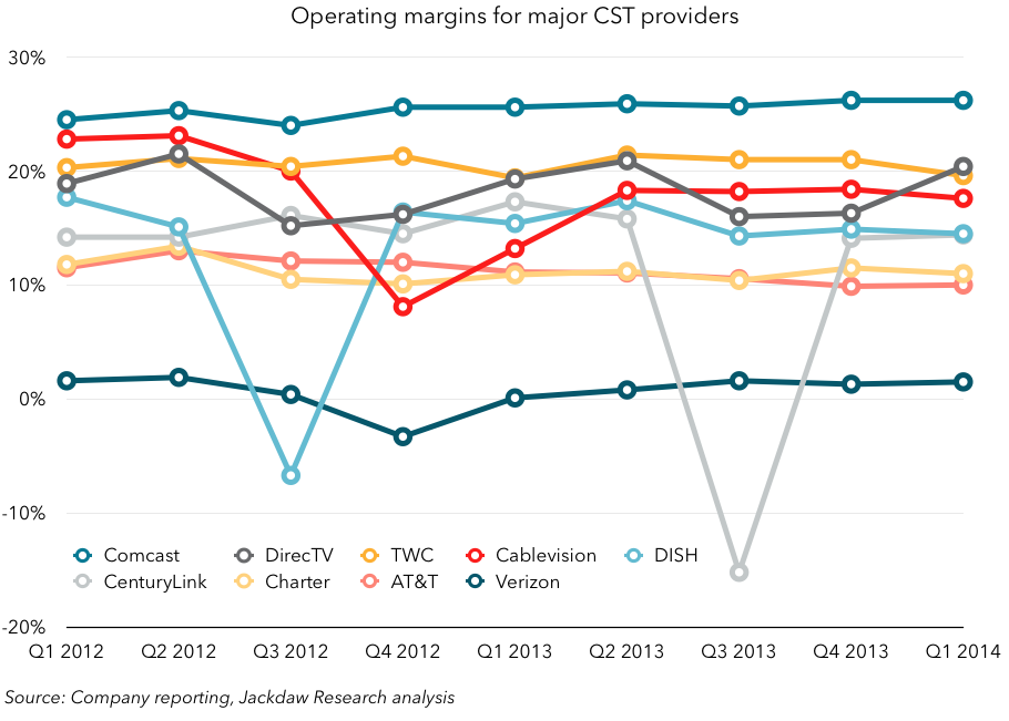 Operating margins for CSTs