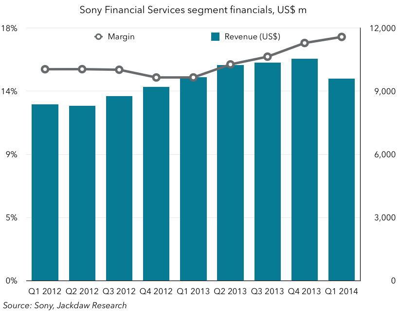 Sony Financial Services financials