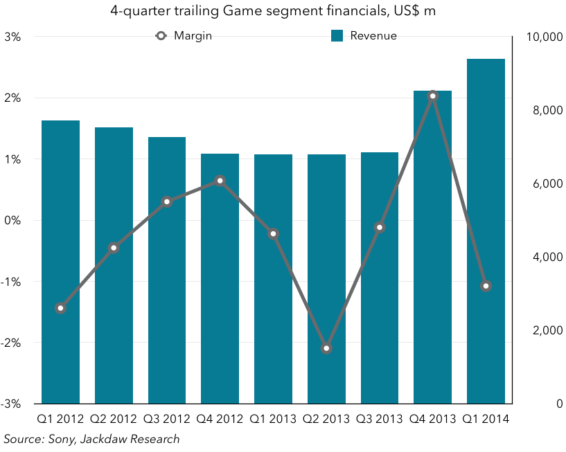 Sony Game financials